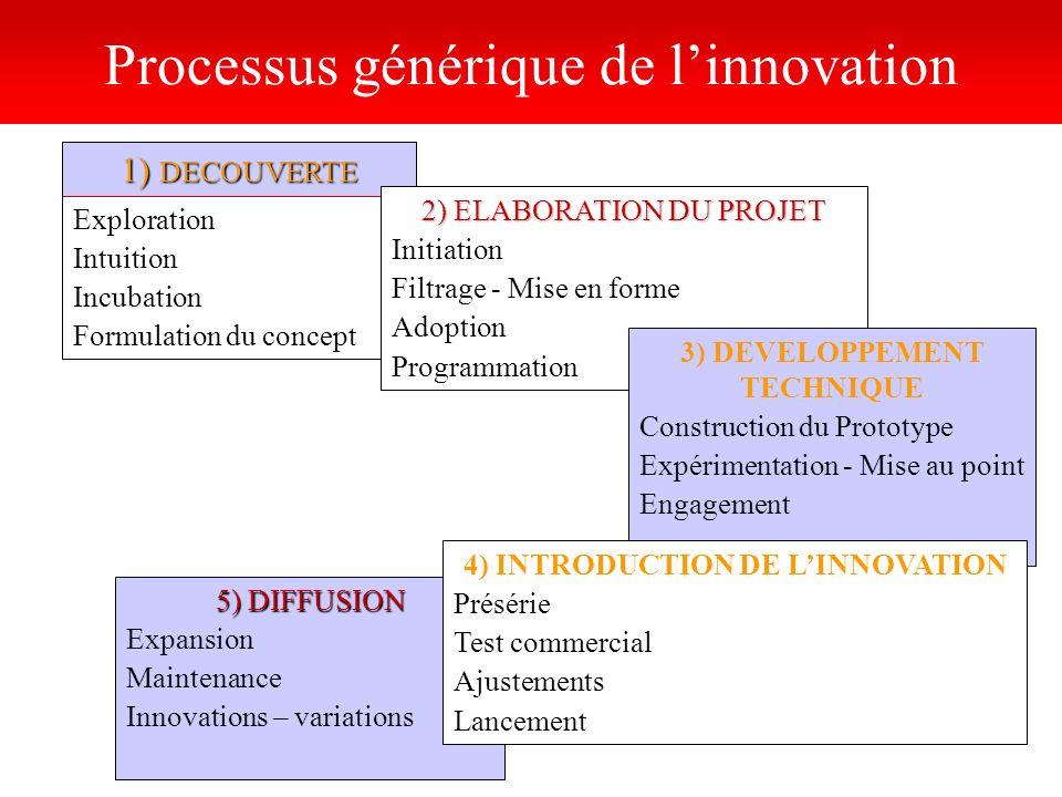 1) DECOUVERTE Processus générique de linnovation Exploration Intuition Incubation Formulation du concept 5) DIFFUSION Expansion Maintenance Innovation
