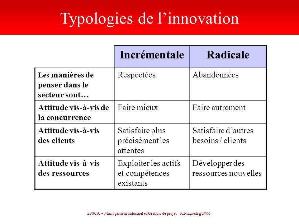 ESSCA – Management industriel et Gestion de projet - K.Mazouli@2006 IncrémentaleRadicale Les manières de penser dans le secteur sont… RespectéesAbando