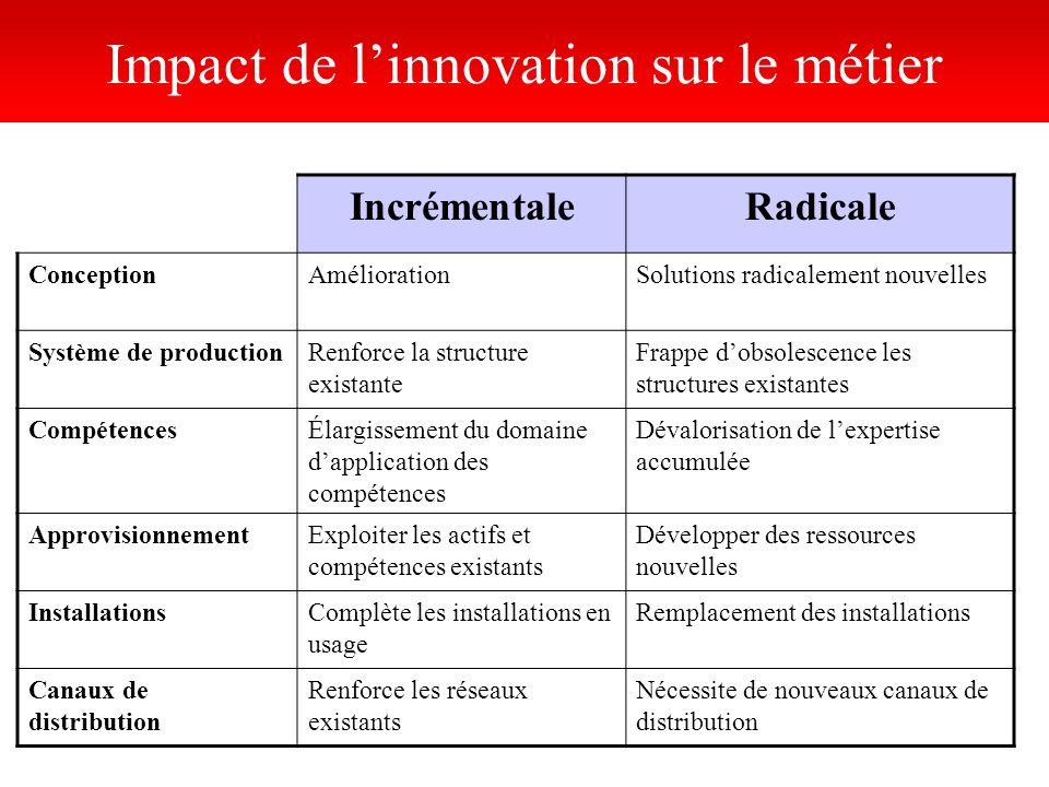 Impact de linnovation sur le métier IncrémentaleRadicale ConceptionAméliorationSolutions radicalement nouvelles Système de productionRenforce la struc