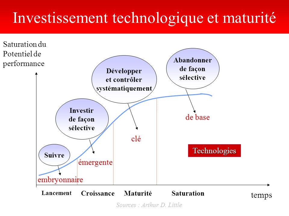Saturation du Potentiel de performance temps Lancement CroissanceMaturitéSaturation Suivre Investir de façon sélective Investissement technologique et