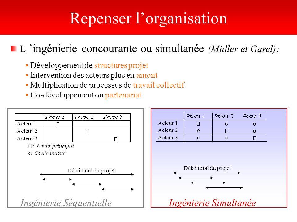 L ingénierie concourante ou simultanée (Midler et Garel): Développement de structures projet Intervention des acteurs plus en amont Multiplication de