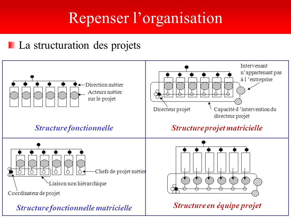 La structuration des projets Direction métier Acteurs métier sur le projet Structure fonctionnelle Chefs de projet métier Liaison non hiérarchique Coo