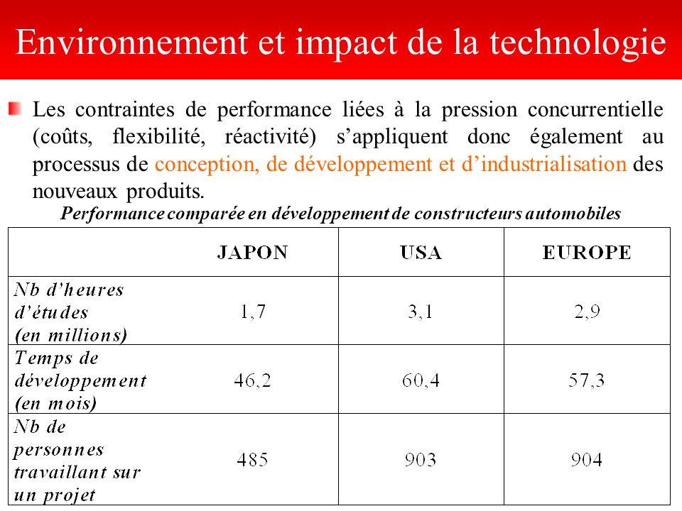 Les contraintes de performance liées à la pression concurrentielle (coûts, flexibilité, réactivité) sappliquent donc également au processus de concept