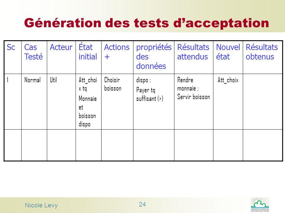 Nicole Levy 24 Génération des tests dacceptation ScCas Testé ActeurÉtat initial Actions + propriétés des données Résultats attendus Nouvel état Résult