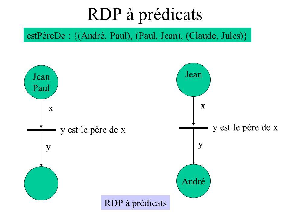 Diagrammes de séquence Asynchrones Deux diagrammes sont équivalents si l ordre des actions pour chaque processus est le même.