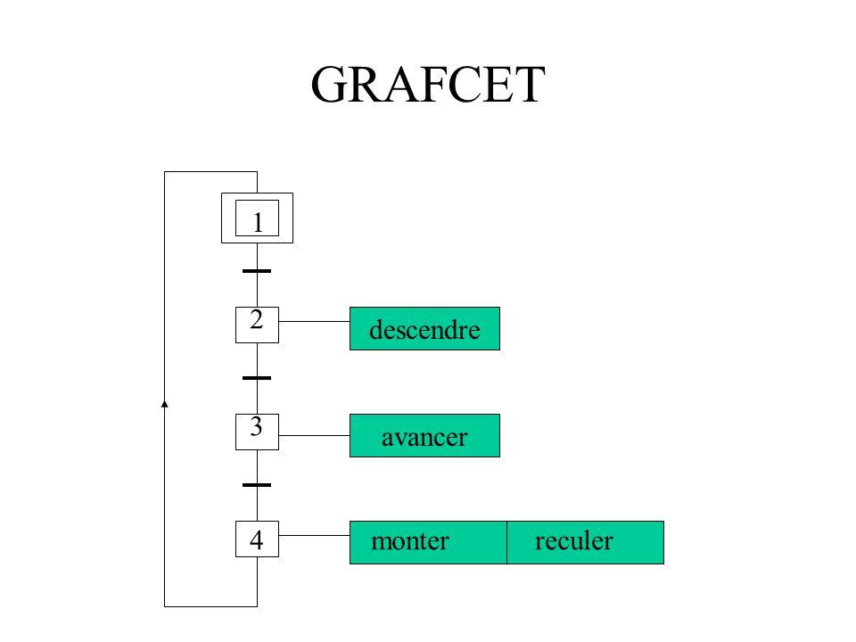 GRAFCET Action A Action B 2 3 Variables d entrée Variables de sortie
