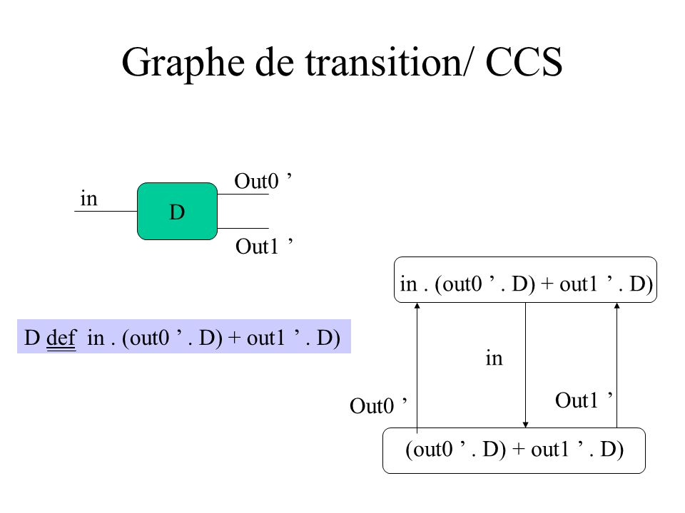 Graphe de transition/ CCS D in Out0 Out1 D def in.