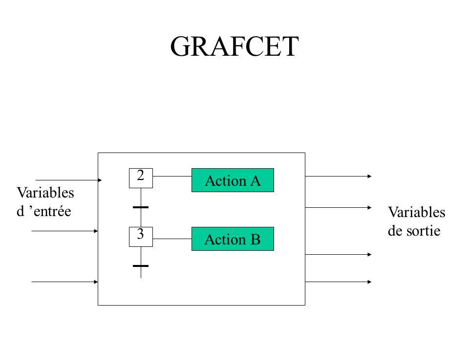 SADT Considérons les actigrammes : - la boîte représente une action - les entrées sont transformées en sorties par l action.