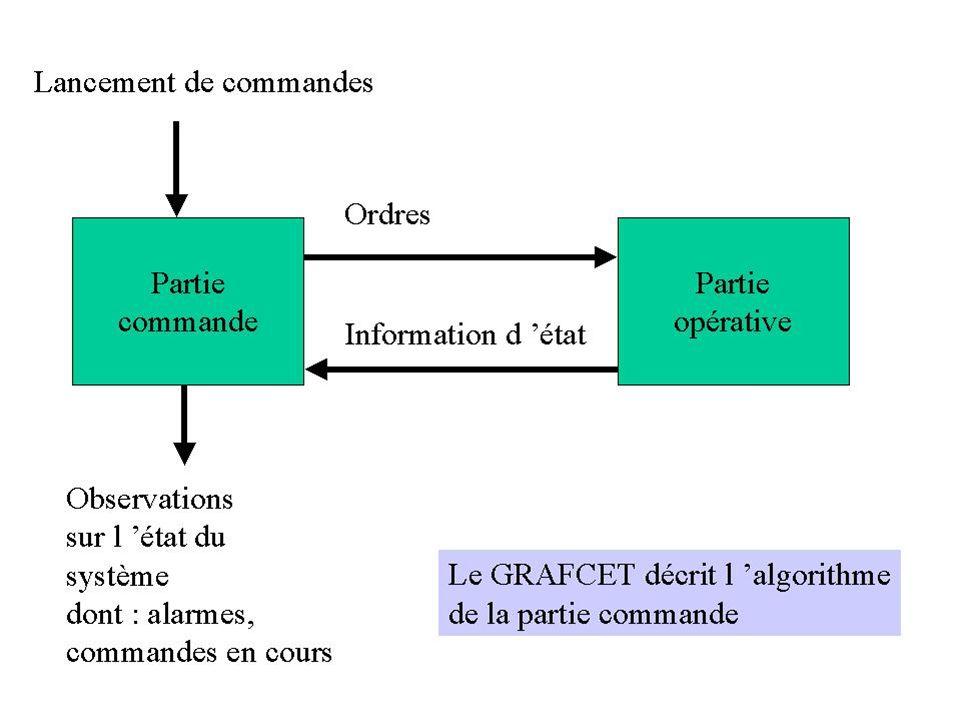 SADT Considérons les datagrammes : - la boîte représente des données - les entrées représente les actions qui produisent les données de la boîte - les sorties représente les actions qui utilisent les données de la boîte - le mécanisme est le support des données - en ce qui concerne les flèches de contrôle, il est difficile de leur donner une interprétation.