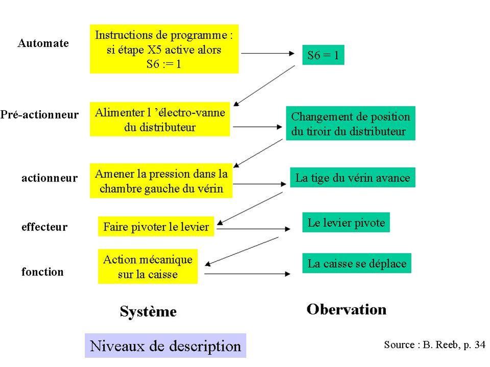 JSP * Un des éléments de la séquence est une itération d alternative