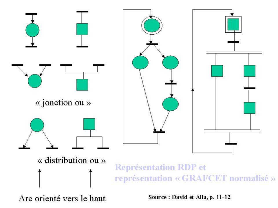 La première boîte On fait un premier schéma qui s appelle diagramme de niveau 0 .