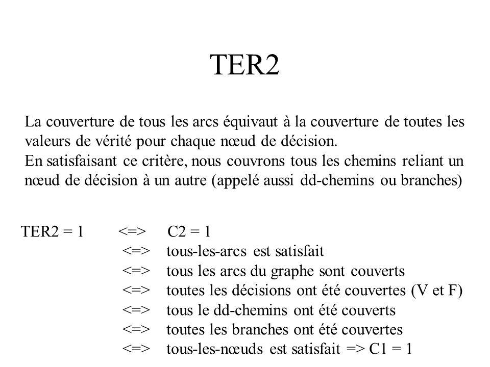 TER2 ou C2 a d c b X=0 y:=1/x; read(x); x:=1; x/=0 Pour la DT {x=2} qui couvre les chemins B1, B2 et B4 (3 sur 4) TER2 = nb des arcs couverts / nb tot
