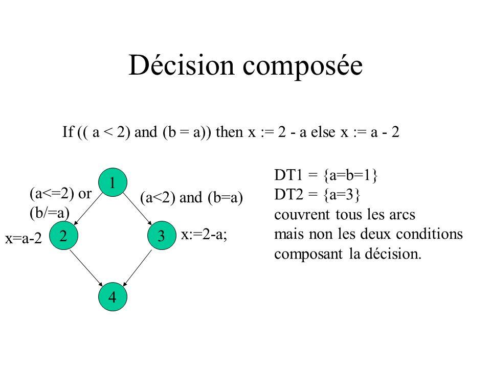 TER2 La couverture de tous les arcs équivaut à la couverture de toutes les valeurs de vérité pour chaque nœud de décision. En satisfaisant ce critère,