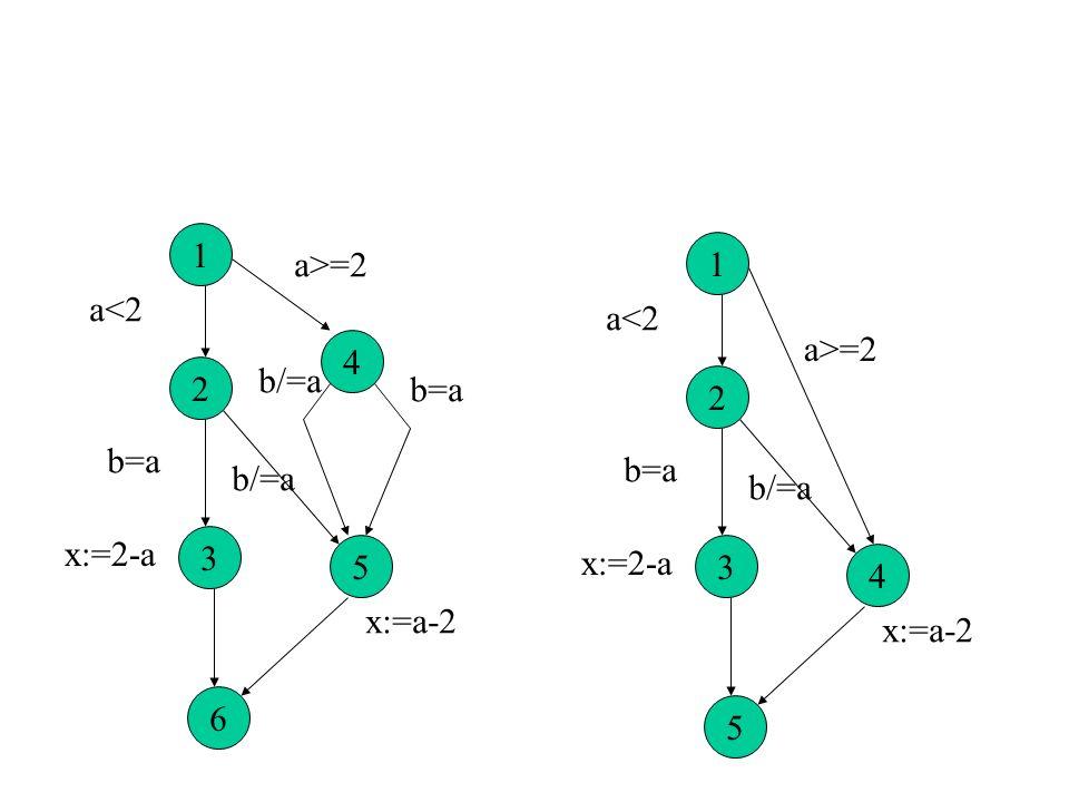 Mesure C3 1 32 4 (a<=2) or (b/=a) (a<2) and (b=a) x:=2-a; 1 4 3 2 5 6 a>=2 a<2 b=a x:=2-a x:=a-2 b=a b/=a Pour couvrir tous les arcs il faut 2 * 2 = 4