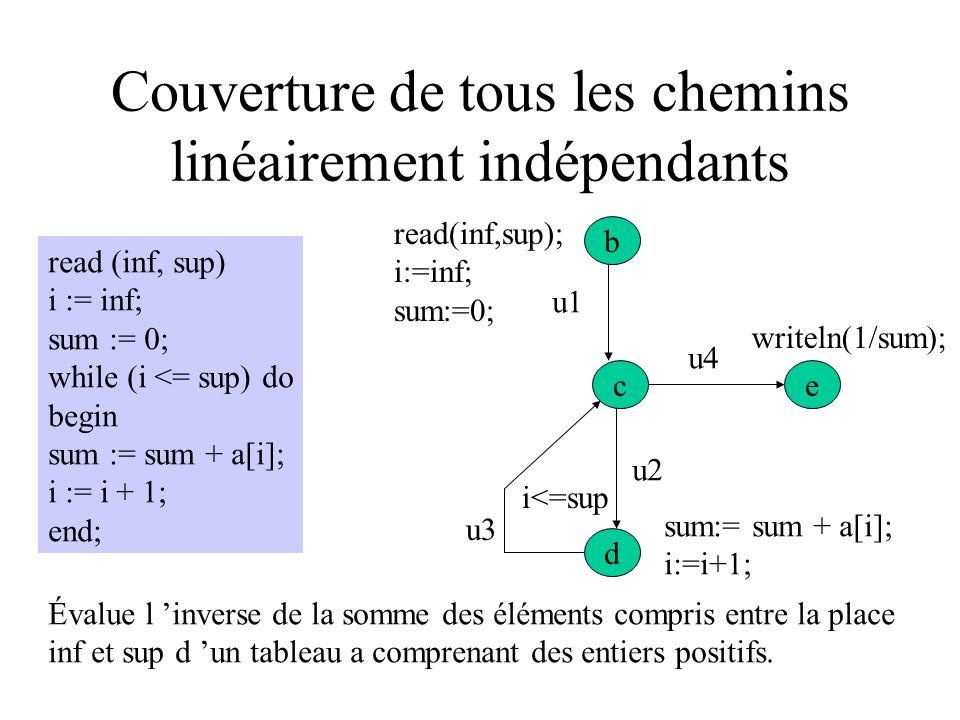 1 3 2 4 5 a>=2 a<2 b=a x:=2-a x:=a-2 b/=a DT1 = {a=b=1} DT2 = {a=1, b=0} DT3 = {a=3, b=2} Couvrent tous les arcs