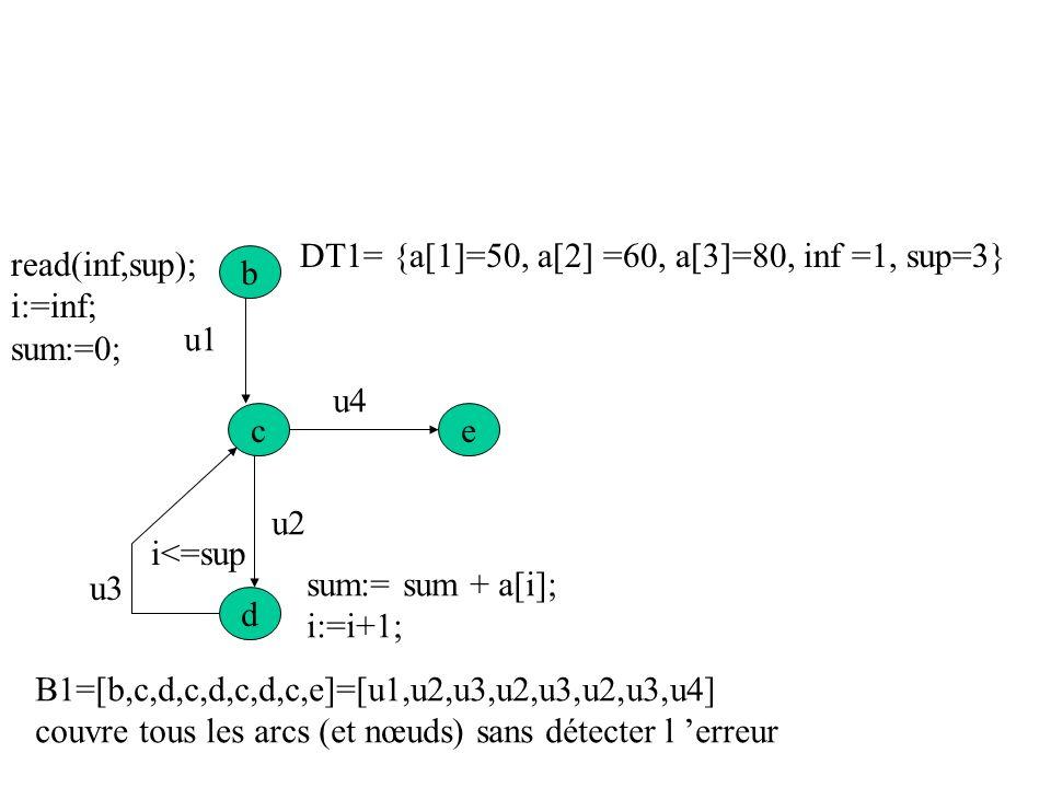 Couverture de tous les chemins linéairement indépendants read (inf, sup) i := inf; sum := 0; while (i <= sup) do begin sum := sum + a[i]; i := i + 1;