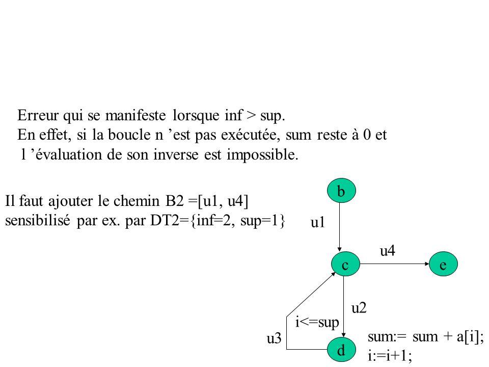 b ce d u1 u4 u2 u3 sum:= sum + a[i]; i:=i+1; read(inf,sup); i:=inf; sum:=0; i<=sup DT1= {a[1]=50, a[2] =60, a[3]=80, inf =1, sup=3} B1=[b,c,d,c,d,c,d,