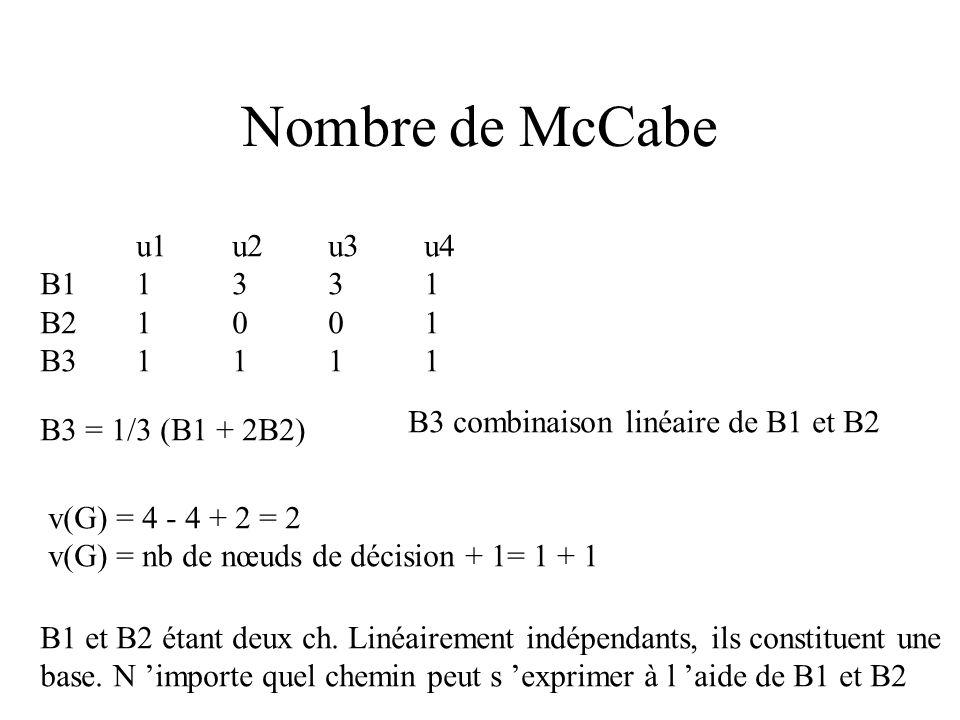 Erreur qui se manifeste lorsque inf > sup. En effet, si la boucle n est pas exécutée, sum reste à 0 et l évaluation de son inverse est impossible. Il