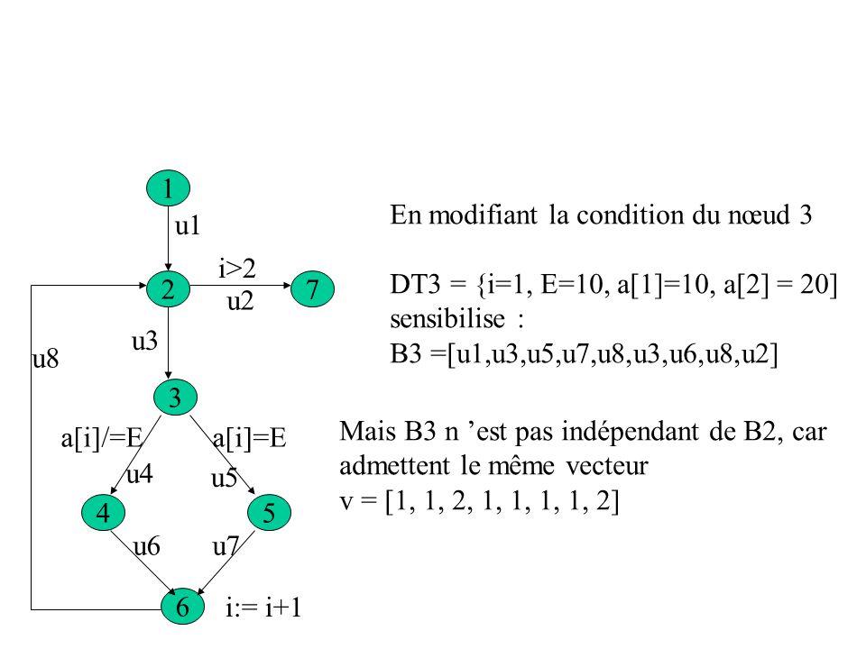 1 72 4 3 5 6 u1 u2 u3 u4 u5 u6u7 u8 i>2 a[i]=Ea[i]/=E i:= i+1 DT1 ={i=3} sensibilise B1=[u1, u2] Modifions la condition du nœud 2 : DT2 ={i=1, E=10, a