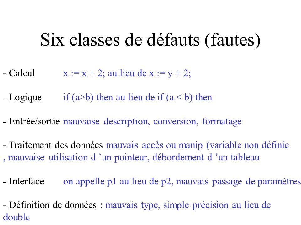 Six classes de défauts (fautes) - Calculx := x + 2; au lieu de x := y + 2; - Logiqueif (a>b) then au lieu de if (a < b) then - Entrée/sortiemauvaise description, conversion, formatage - Traitement des données mauvais accès ou manip (variable non définie, mauvaise utilisation d un pointeur, débordement d un tableau - Interfaceon appelle p1 au lieu de p2, mauvais passage de paramètres - Définition de données : mauvais type, simple précision au lieu de double