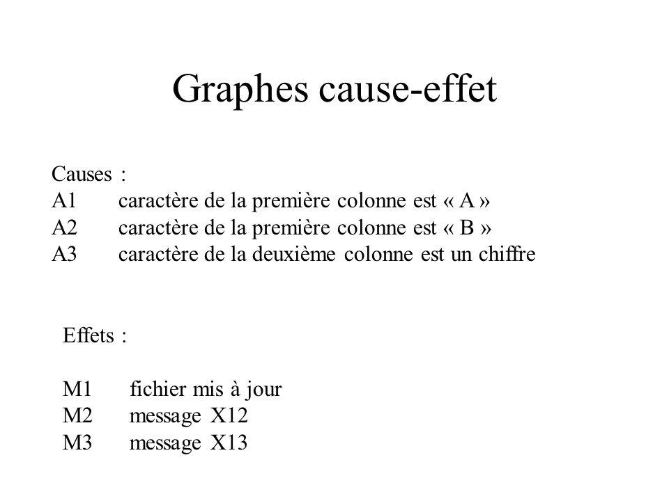 Graphes cause-effet « Le caractère dans la colonne 1 doit être un « A » ou un « B ». Dans la colonne 2, il doit y avoir un chiffre. Dans ce cas, nous