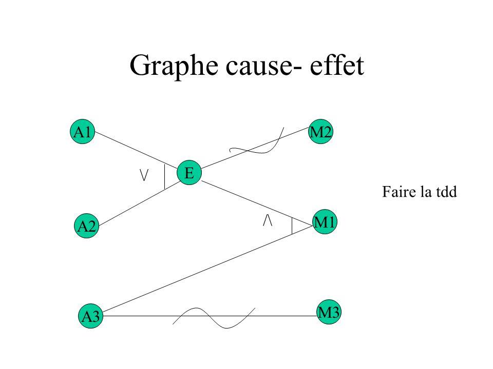 Graphes cause-effet Causes : A1caractère de la première colonne est « A » A2caractère de la première colonne est « B » A3caractère de la deuxième colo
