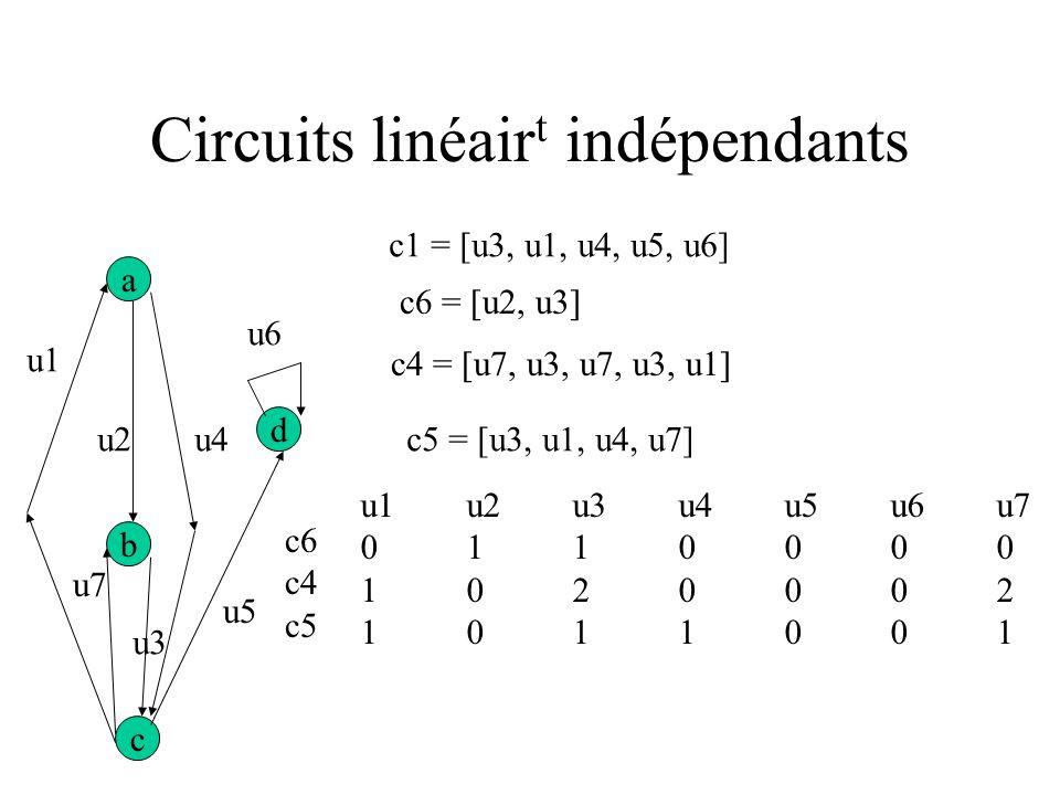 Test structurel a d b c u1 u2 u6 u4 u7 u3 u5 Chemin c1 = [u3, u1, u4, u5, u6] ou = [b, c, a, c, d, d] c2 = [a, b, c, d], c3 = [b, c] c2 couvre c3 Mais