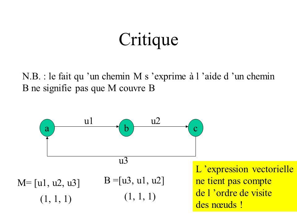 Circuits linéair t - indépendants Circuit 1 = [u1, u4] = (1, 0, 0, 1, 0, 0, 0) Circuit 2 = [u3, u7] = (0, 0, 1, 0, 0, 0, 1) (1, 0, 1, 1, 0, 0, 1) L ad