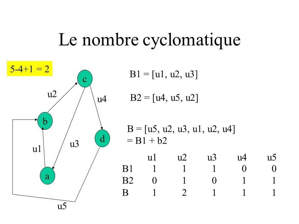Nb cyclomatique Il existe un chemin connectant deux nœuds quelconques du graphe Il existe un ensemble de circuits indépendants CI, de sorte que de n i