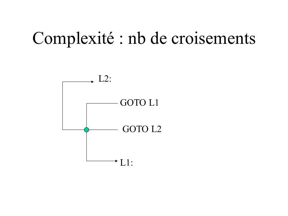 Revues de code (suite) - mauvais emploi d indices d un tableau - tentative de division par zéro ou défauts dus à des arrondis - mauvais emploi des ins