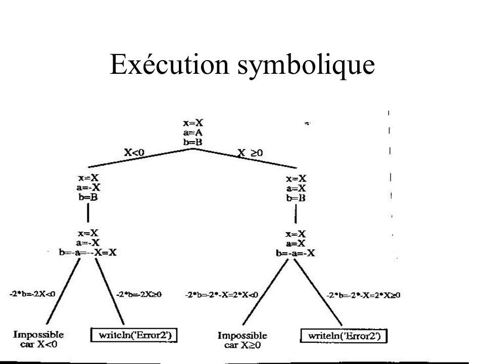 Exécution symbolique a := a * a x := a + b ; if x = 0 then x := 0 else x := 1; a = A, b = B, x = X a = A * A, b = B, x = X A = A*A, b = B, x = A*A+B A