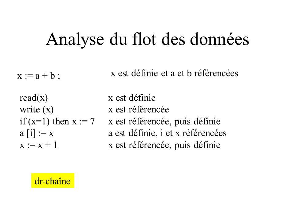 Interprétation abstraite Rétrécissement des intervalles des variables intervenant dans la condition d itération caractérise la convergence de l algo L