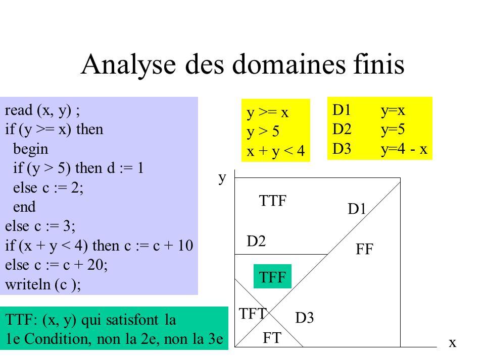 dr-chaînes r..Variable a une valeur indéfinie lors de sa 1e utilisation …dd…2 définitions consécutives, la 1e est inutile …ddernière définition inutil