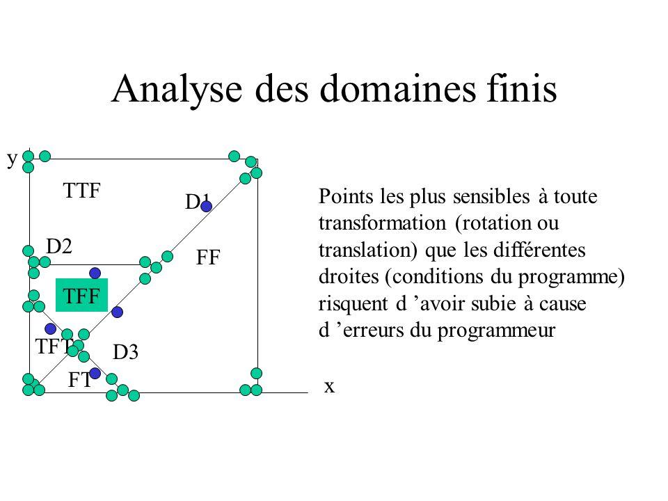 Analyse des domaines finis y x D2 D1 D3 TTF TFF TFT FT FF Certaines régions n existent pas : FFT la non satisfaction de la 1e condition ne permet pas