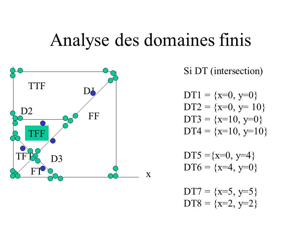 Analyse des domaines finis y x D2 D1 D3 TTF TFF TFT FT FF Points les plus sensibles à toute transformation (rotation ou translation) que les différent
