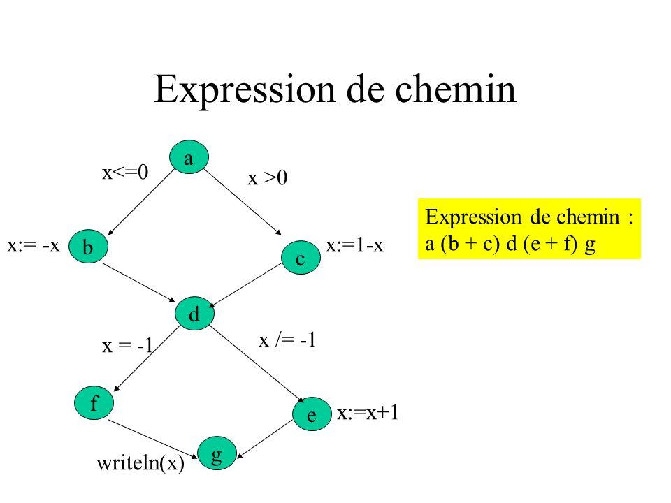 Graphe de contrôle If x <= 0 then x := -x else x := 1 - x; if x = -1 then x := 1 else x := x + 1; writeln (x); a e g f d c b x<=0 x >0 x = -1 x /= -1