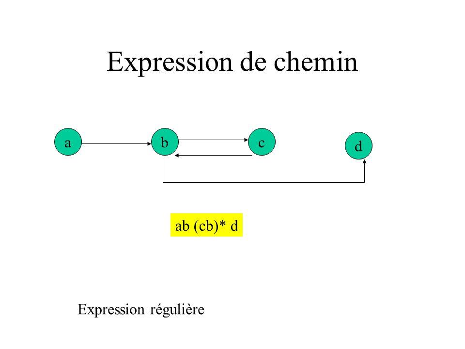 Expression de chemin a e g f d c b x<=0 x >0 x = -1 x /= -1 x:= -xx:=1-x x:=x+1 writeln(x) Expression de chemin : a (b + c) d (e + f) g