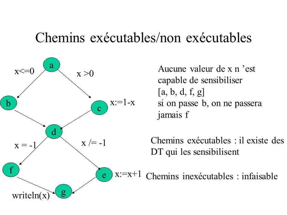 Sensibilisation de chemin a e g f d c b x<=0 x >0 x = -1 x /= -1 x:=1-x x:=x+1 writeln(x) {x = 2} sensibilise le chemin [a, c, d, f, g] {x = 0} sensib