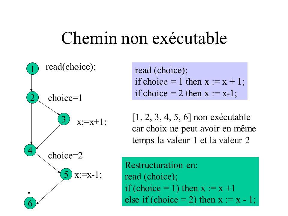 Chemins exécutables/non exécutables a e g f d c b x<=0 x >0 x = -1 x /= -1 x:=1-x x:=x+1 writeln(x) Aucune valeur de x n est capable de sensibiliser [