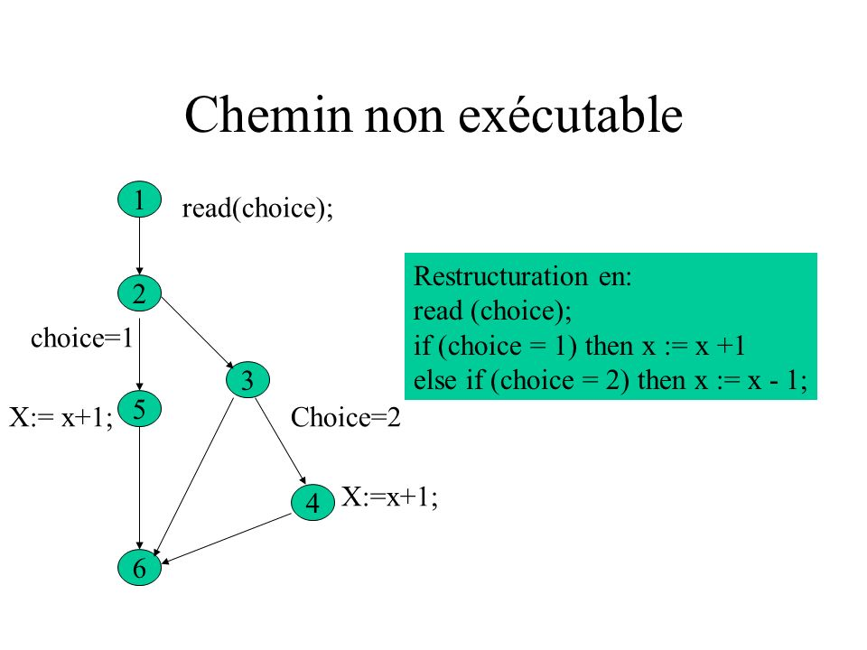 Chemin non exécutable 1 2 3 5 4 6 read(choice); choice=1 x:=x+1; choice=2 x:=x-1; read (choice); if choice = 1 then x := x + 1; if choice = 2 then x := x-1; [1, 2, 3, 4, 5, 6] non exécutable car choix ne peut avoir en même temps la valeur 1 et la valeur 2 Restructuration en: read (choice); if (choice = 1) then x := x +1 else if (choice = 2) then x := x - 1;