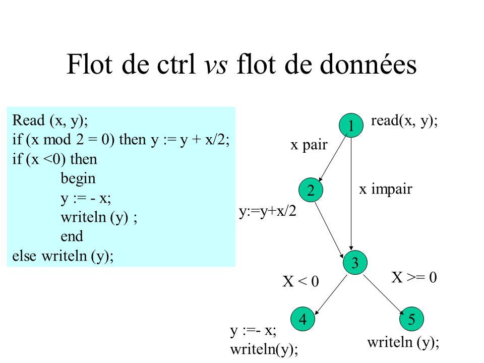 Sensible/révélateur d erreur Read (x) if x > 7 then y := 0 else y := x; writeln (1/y); 1 34 2 4 Read (x); x <= 7 writeln(1/y); y := 0; x > 7 [1, 2, 4,