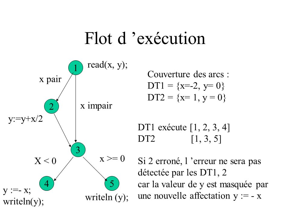 Flot de ctrl vs flot de données Read (x, y); if (x mod 2 = 0) then y := y + x/2; if (x <0) then begin y := - x; writeln (y) ; end else writeln (y); 1 2 3 54 read(x, y); x impair X >= 0 writeln (y); y :=- x; writeln(y); X < 0 y:=y+x/2 x pair