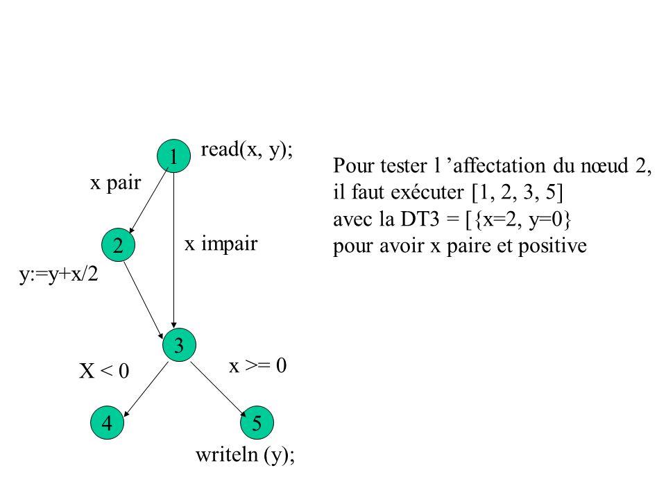 Flot d exécution 1 2 3 54 read(x, y); x impair x >= 0 writeln (y); y :=- x; writeln(y); X < 0 y:=y+x/2 x pair Couverture des arcs : DT1 = {x=-2, y= 0}
