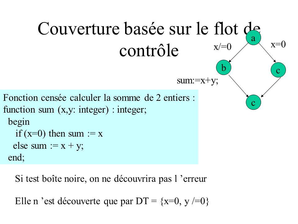 Flot d exécution/flot de donnée Pour trouver la nécessité de DT3, 2 raisonnements possibles : 1) on suit le flot d exécution Voir que flot d exécution