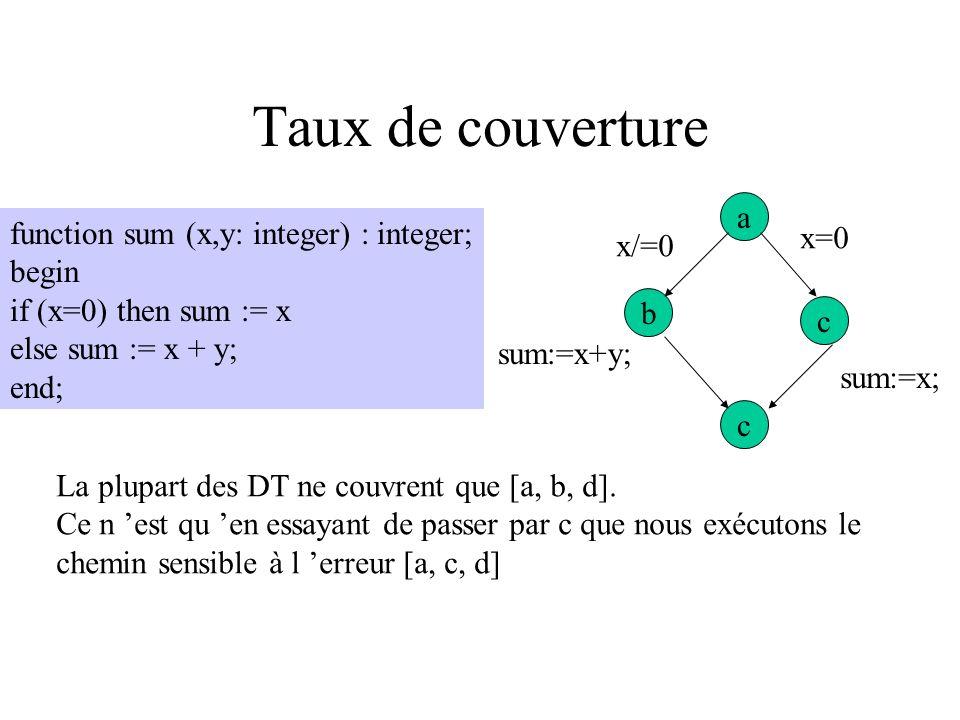 Couverture basée sur le flot de contrôle Fonction censée calculer la somme de 2 entiers : function sum (x,y: integer) : integer; begin if (x=0) then s