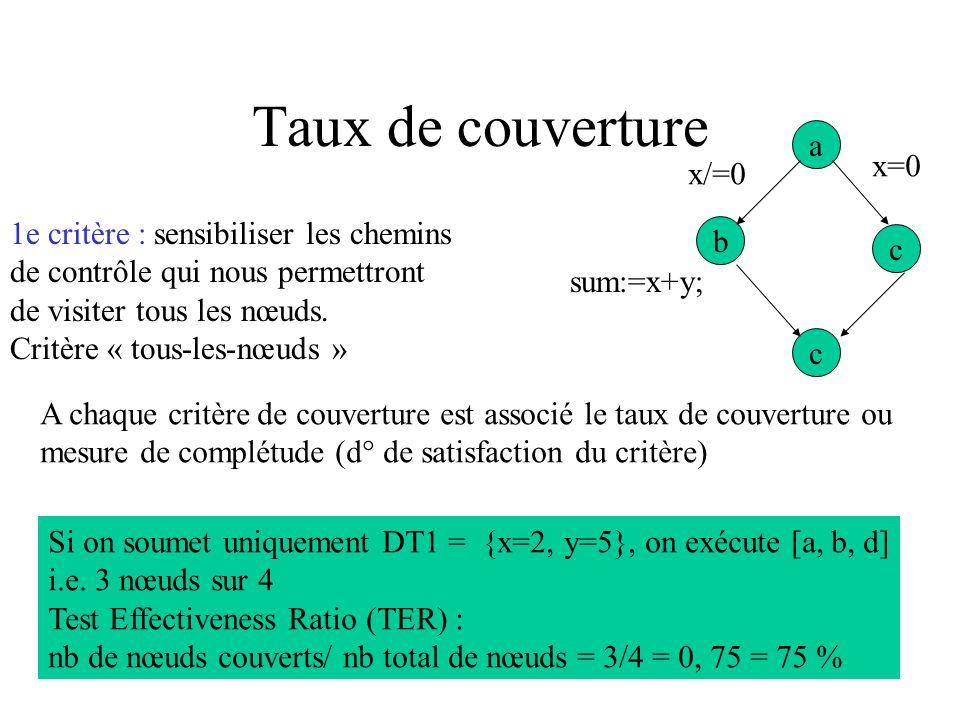 Taux de couverture function sum (x,y: integer) : integer; begin if (x=0) then sum := x else sum := x + y; end; a b c c x=0 sum:=x+y; x/=0 sum:=x; La p