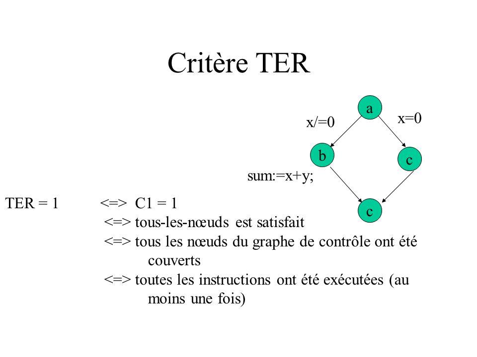 Taux de couverture 1e critère : sensibiliser les chemins de contrôle qui nous permettront de visiter tous les nœuds. Critère « tous-les-nœuds » A chaq