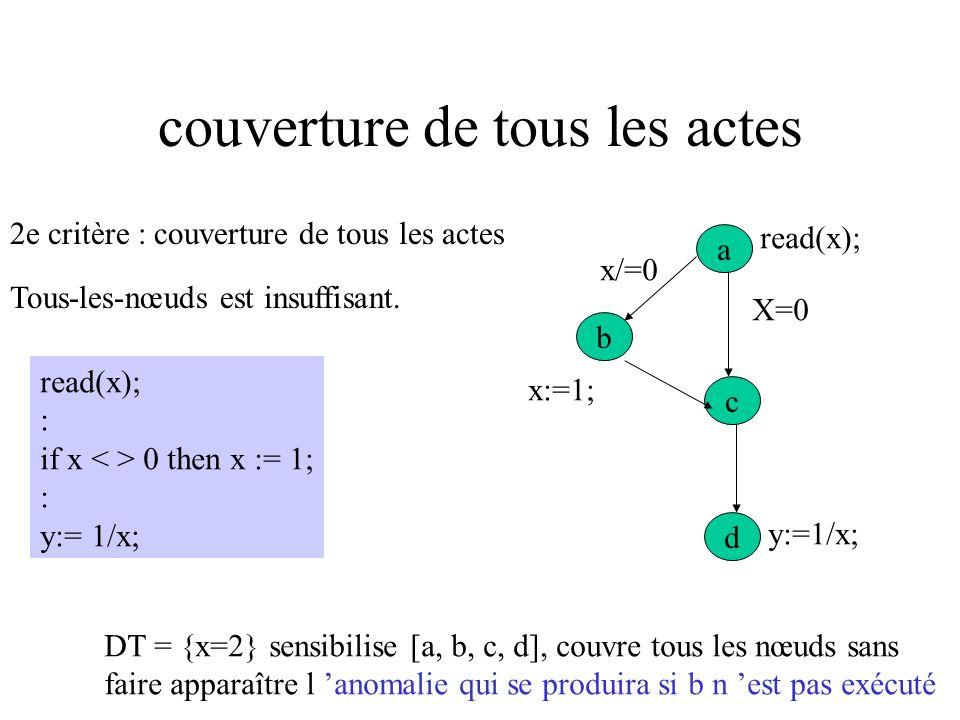 Critère TER TER = 1 C1 = 1 tous-les-nœuds est satisfait tous les nœuds du graphe de contrôle ont été couverts toutes les instructions ont été exécutée