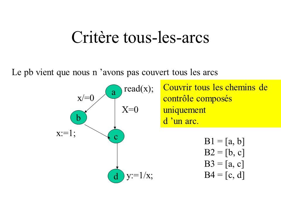 couverture de tous les actes 2e critère : couverture de tous les actes Tous-les-nœuds est insuffisant. a d c b X=0 y:=1/x; read(x); x:=1; x/=0 read(x)