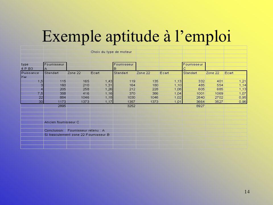 13 Aptitude à l emploi: Outils : Eviter dacheter un produit dune sur ou sous qualité. Gain : 2 à 30 % /commande. Délai : CT
